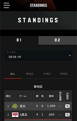 バスケットLIVEアプリ「成績表」画面